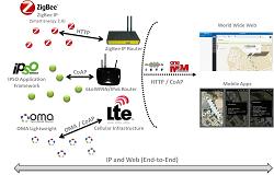 Vision-IoT ecosystem