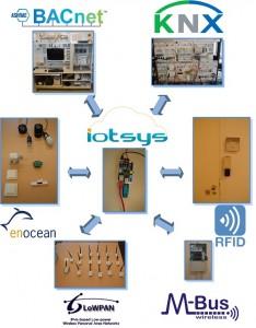 iotsys1